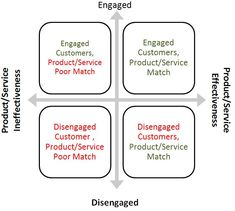 Lean-Customer Enagement Marketing-Matrix)
