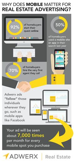 Advertising across mobile devices is essential in today's real estate business  #MobileAdvertising #RealEstate #AdWerx