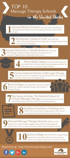 Finding the right school for you can be a challenging and overwhelming process. However, this article will help you pick out which massage school will provide you the best training for your money. Massage Therapy School, Neuromuscular Therapy, Training Programs, Infographics, Clinic, United States, Science, Money, Health