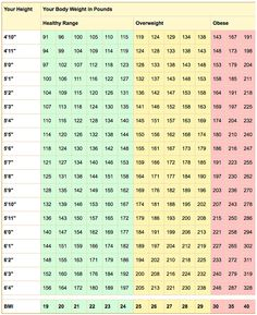 BMI CHART: The definitions of normal, overweight, and obese were established after researchers examined the BMIs of millions of people and correlated them with rates of illness and death. Use your height to find a weight that's in a healthy range. Healthy Weight, Get Healthy, Healthy Tips, Healthy Habits, Best Pillows For Sleeping, Bmi, Health Cleanse, Get In Shape, Diet Tips