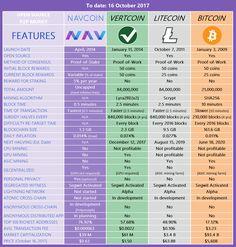 NavCoin, Vertcoin, Litecoin & Bitcoin Comparison