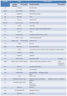 Angol-magyar horgolás rövidítések és szótár Crochet Books, Knit Crochet, Russian Crochet, Jelsa, Teaching, Colors, Crocheting, Magazines, Knitting