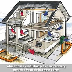 Whole house mechanical heat recovery ventilation system for Whole house heating systems
