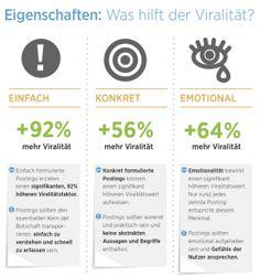 facebook Content und Viralität