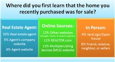 Real Estate Agents: Still Primary Source for Homes