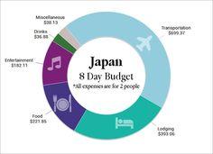 Japan Budget One week Pie Chart