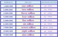Aprende inglés: Números de 100 en adelante