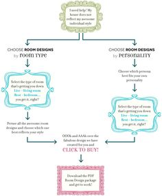 Here's how the process works at Twine Interiors. Don't get lost on Pinterest! Get the style you want!