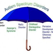 types of autism spectrum disorder