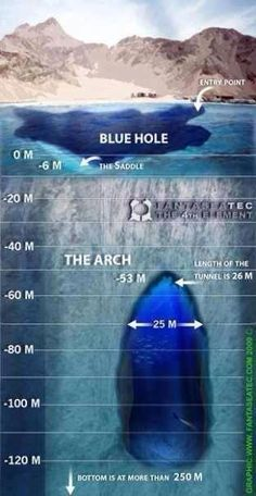 Topography of The Blue Hole dive site in Dahab. www.dahabvillas.com