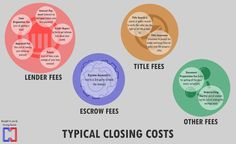 Real Estate Closings Cost Infographic - Imgur