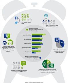 Allianz Infografik Service in Sozialen Netzwerken