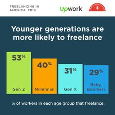 Every generation freelances more than the last. workers have the highest independent workforce participation of any age bracket since 2014 launch! Career Path, Online Work, Web Development, Make Money Online, Entrepreneur, Age, America, Writing, Composition