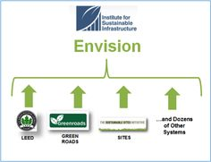 ASCE Pittsburgh Section - Envision - A Rating System for Sustainable Infrastructure