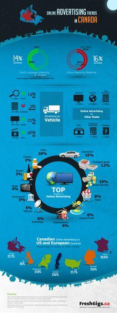 INFOGRAPHIC: Online Advertising Trends in Canada #remarketing #retargeting #purposeadvertising #ppc #sem