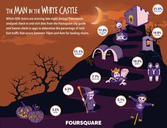 The Man in the White Castle – Late-Night dining check-in and visit data analyzed by @Foursquare #Infographic