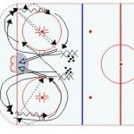 Half Ice Hockey Drills: Perpetual Cycle