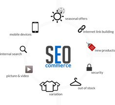 Ecommerce #SEO: 116% Increase in Search Traffic & Google Penalty