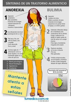 Síntomas de un trastorno alimenticio: anorexia y bulimia. #infografia #anorexia #bulimia