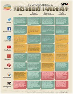 CMO Guide to the Social Landscape - #Infographic #socialmedia #CMO