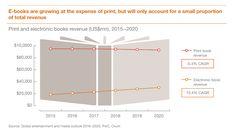 Según PWC la venta de libros electrónicos seguirá creciendo lentamente a expensas del libro impreso