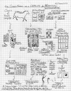 Sketchnotes blog. Cool. Common Core.