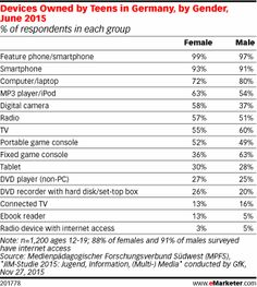 #Device Ownership in #Germany Varies Between Male and Female Teens http://www.emarketer.com/Article/Device-Ownership-Germany-Varies-Between-Male-Female-Teens/1013433?ecid=NL1002