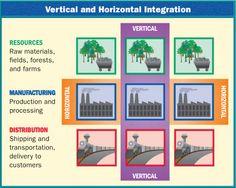 Vertical Integration Carnegie Steel Www Picsbud Com
