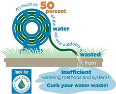 Inefficient watering wastes thousands of gallons of water per year. Put those rotating nozzles and smart timers to use!