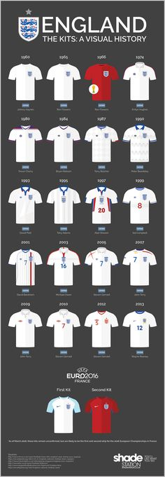 From the classic and simple kit of 1960 all the way through to the opinion-dividing Euro 2016 strip, here's an infographic look at the changing face of English football.
