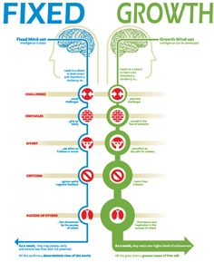 Diagram showing the difference between a fixed and growth mindset.