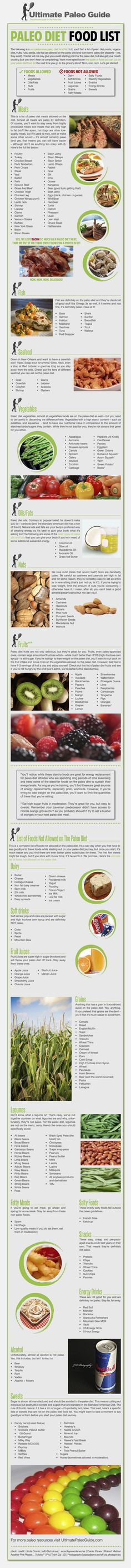 Paleo Diet Food List Infographic / Ultimate Paleo Guide