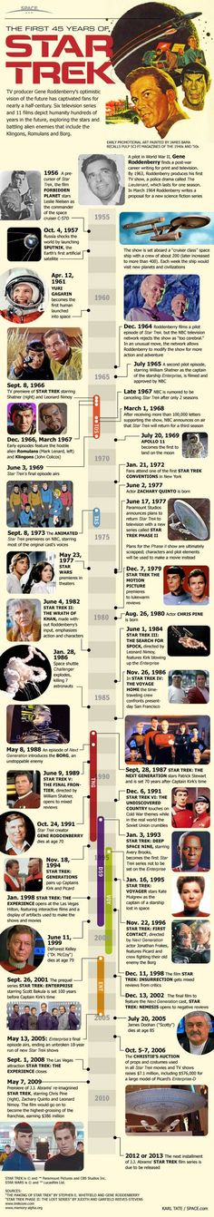 The First 45 Years of Star Trek - Six TV Series, 11 Films and an optimistic vision of the future.