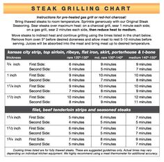 Steak Grilling Chart