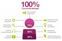 The community manager requires specific skills. It must create a trust on the Internet. We must be attentive and diplomat but also have culture, creativity, humor, knowing speak French correctly. The illustration shows the skills required for the job.