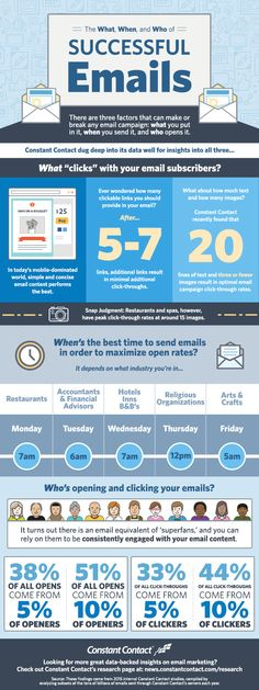 Elements Of Successful Email Campaigns [INFOGRAPHIC]. This infographic highlights research from email marketing service provider Constant Contact illustrating the elements of successful email campaigns.