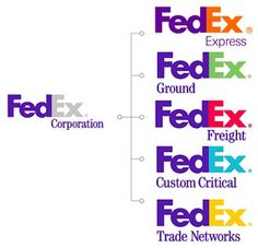 Logo and logotype that is recognizable worldwide as a reliable shipping company. The logo is simple but efficient with the use of the arrow between the E and X. A simple change of color also creates a new identity for the various branches within FedEx. Logos, Logo Branding, Brand Identity, Branding Design, Logo Design, Branding Ideas, Logo Ideas, Visual Identity, Bad Advertisements
