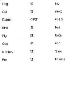 Japanese Words for Animals - Learn Japanese… Learn Japanese Words, Study Japanese, Japanese Kanji, Japanese Culture, Japanese Travel, Japanese Things, Japanese Quotes, Japanese Phrases, Hiragana