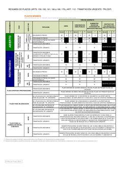 Esquema ley de contratos del sector público Law School, Nursing Assistant