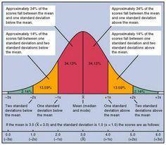 The Normal Distribution Ap Psychology Review, Psychology Research, School Psychology, Psychology Facts, Data Science, Statistics Notes, Statistics Cheat Sheet, Statistics Help, Standard Deviation