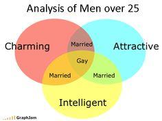 Handy venn diagram stereotypes every man on earth pinterest hahaha ccuart Choice Image