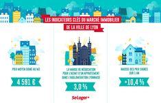 Indicateur immobilier lyon septembre Lyon, Paris Arrondissement, Le Prix, Paris Ville, Notre Dame, Poster, Marseille France, Dit, London