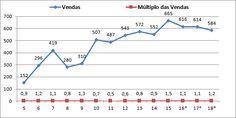 Vendas e múltiplo de vendas da Altri - Euronext Lisboa