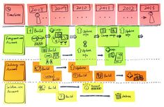 User journey map based on experience prototyping May.6 | Zoe Yin Design Thinking