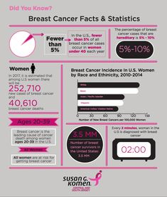 9b38659d1 Facts  amp  Stats about breast cancer. Click the link to read more   KomenCSNJ