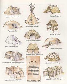 Tipos de viviendas de indios americanos, segun la nacion a la que pertenecian.