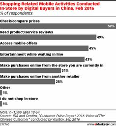 China's Retailers Struggle to Adapt to Changing O2O Landscape - eMarketer