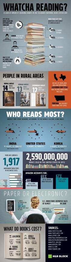 Reading and book buying habits in the U.S. #infographic