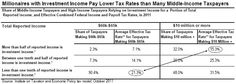 Need for Buffett Rule      Millionaires with Investment Income Pay Lower Tax Rates than Many Middle-Income Taxpayers