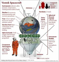 Garagin's 1961 Vostok-1 spacecraft